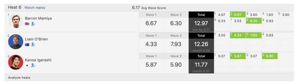 激しいマークに合い惜しくもVANS USオープン3連覇ならずだった五十嵐カノアR4ハイライト映像