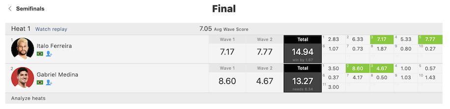イタロ・フェレイラとカリッサ・ムーアが優勝!五十嵐カノアはCTランク4位に『CT第2戦 Rip Curl Newcastle Cup』