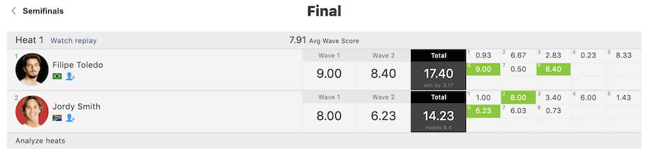 フィリペ・トレドとタティアナ・ウェストン・ウェブが優勝!『CT2021第4戦マーガレットリバー』最終日ハイライト映像