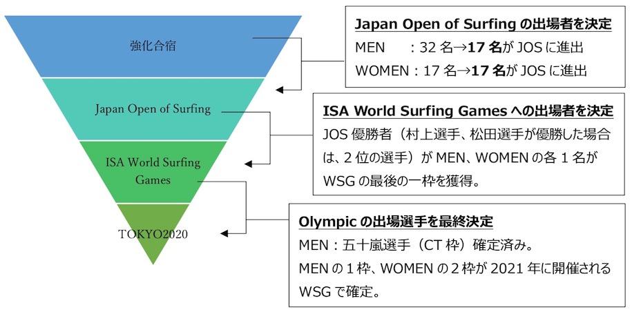 第2回ジャパンオープンオブサーフィンが開催!出場者選手リスト