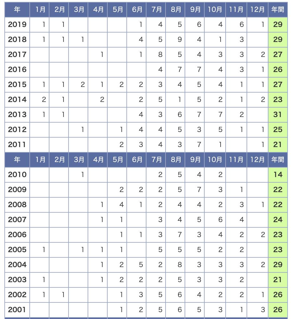 過去20年間の台風の月別発生件数