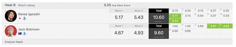 五十嵐カノアが残り1分から逆転でベスト8へ勝ち進む!CT第3戦ナラビーンクラシック