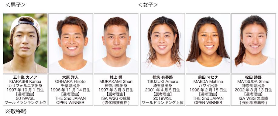 2021ISAワールドサーフィンゲームス 日本代表