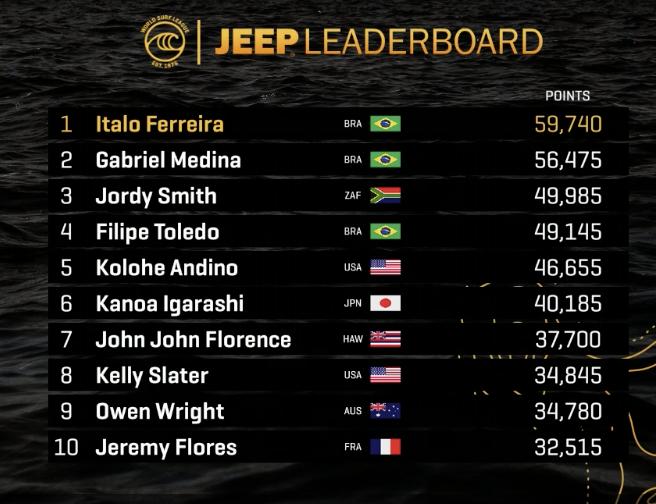 イタロ・フェレイラが優勝し初のワールドタイトルを獲得!47歳ケリー・スレーターがトリプルクラウン3度目の制覇!五十嵐カノアが世界6位に!